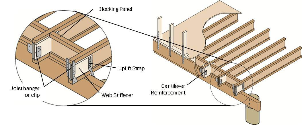 Web stiffeners for i joists for Wood floor joist construction